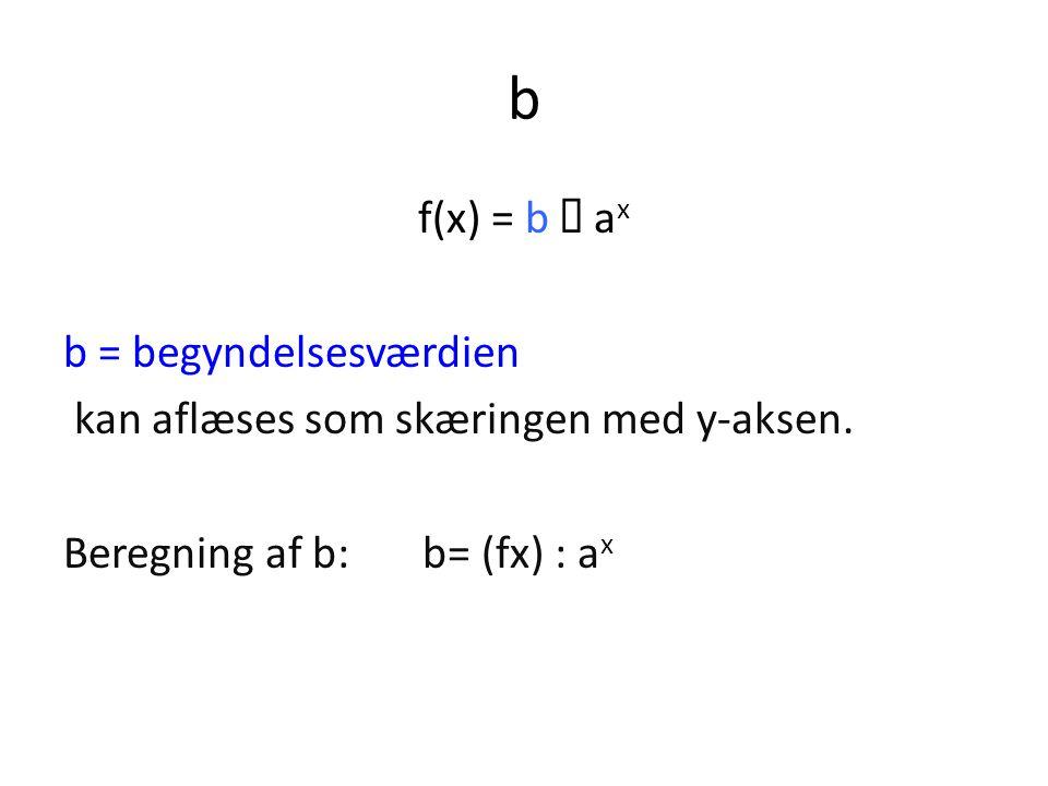 b f(x) = b Ÿ ax b = begyndelsesværdien kan aflæses som skæringen med y-aksen.