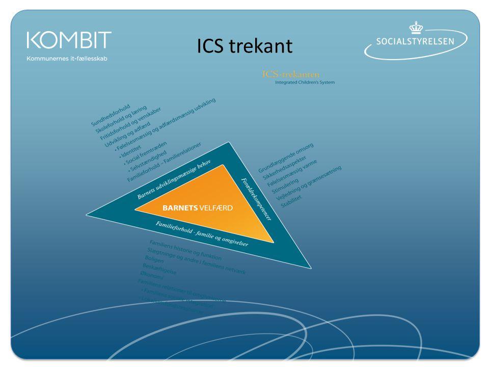 ICS trekant Højre sides begreber – som refleksionspunkter