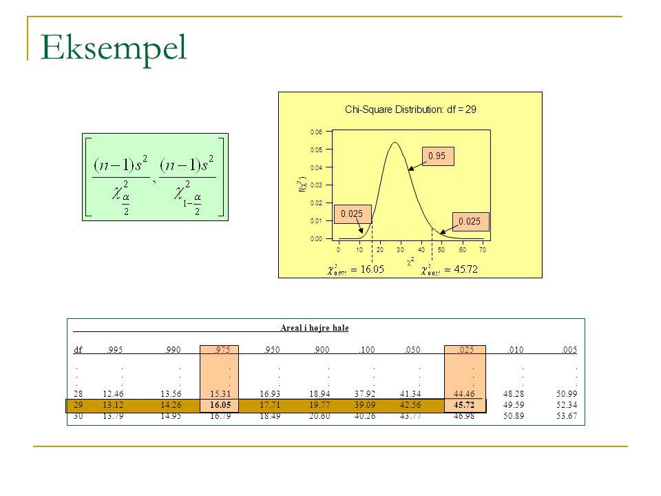 Eksempel C h i - S q u a r e D i s t r i b u t i o n : d f = 2 9 0.95