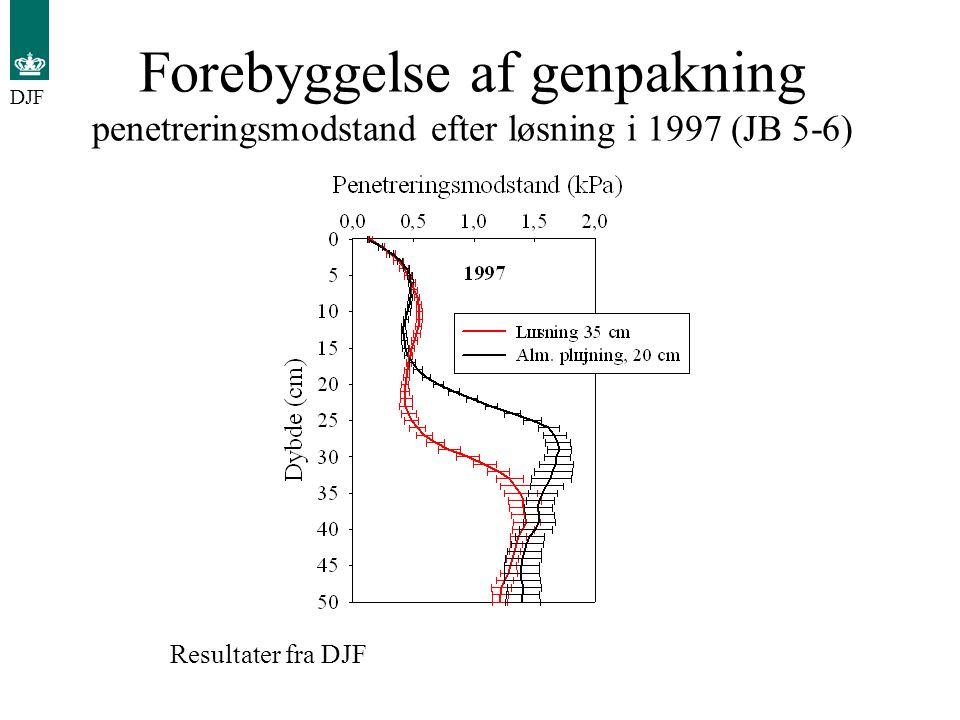 Forebyggelse af genpakning penetreringsmodstand efter løsning i 1997 (JB 5-6)
