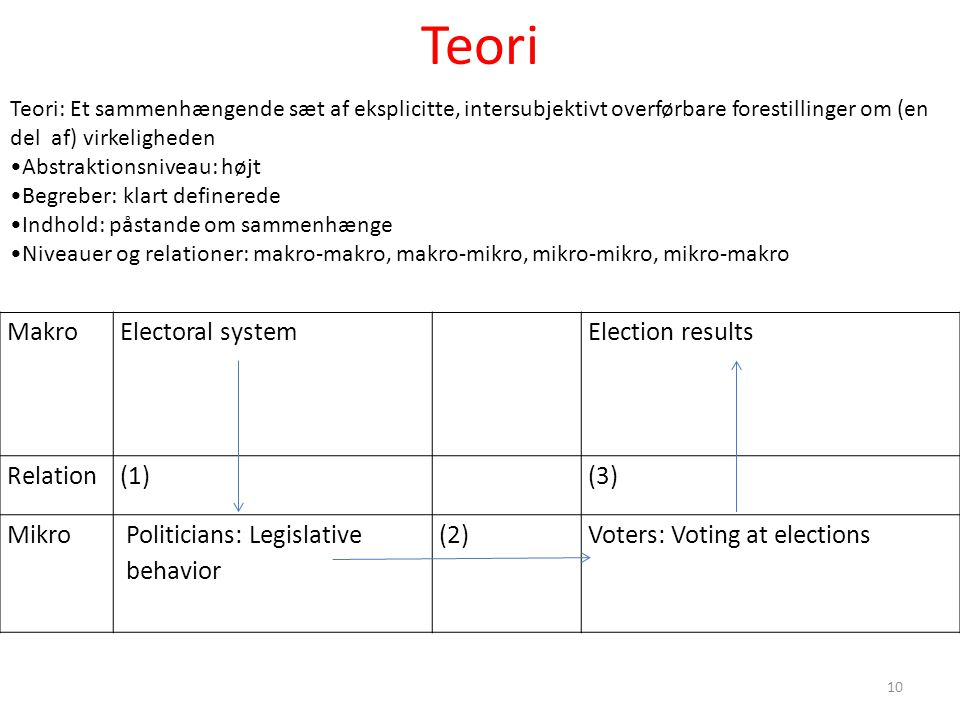 Teori Makro Electoral system Election results Relation (1) (3) Mikro