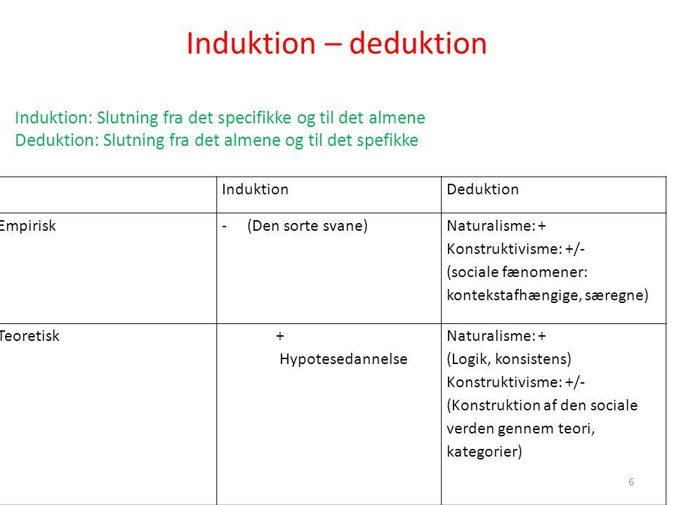 Induktion – deduktion Induktion: Slutning fra det specifikke og til det almene. Deduktion: Slutning fra det almene og til det spefikke.