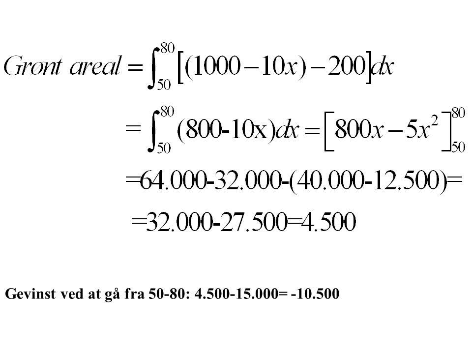Gevinst ved at gå fra 50-80: 4.500-15.000= -10.500
