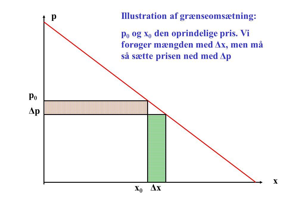 p Illustration af grænseomsætning: p0 og x0 den oprindelige pris. Vi forøger mængden med Δx, men må så sætte prisen ned med Δp.