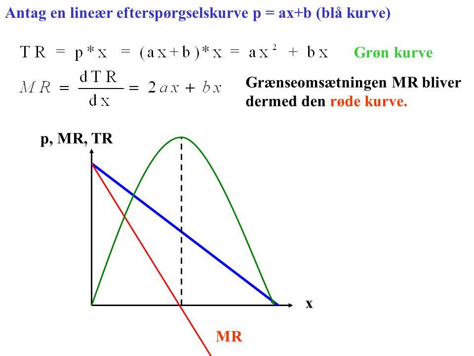 Antag en lineær efterspørgselskurve p = ax+b (blå kurve)
