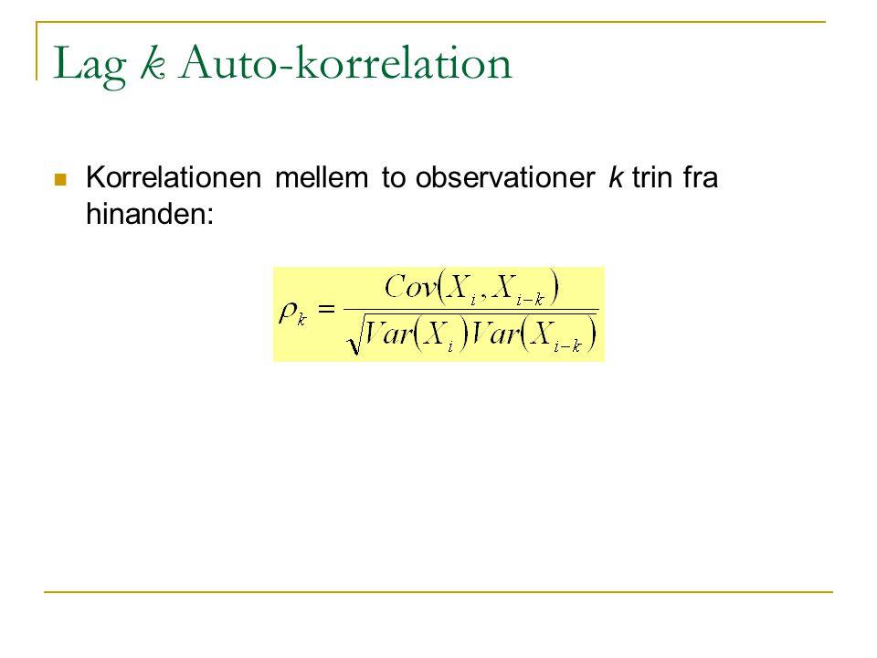 Lag k Auto-korrelation