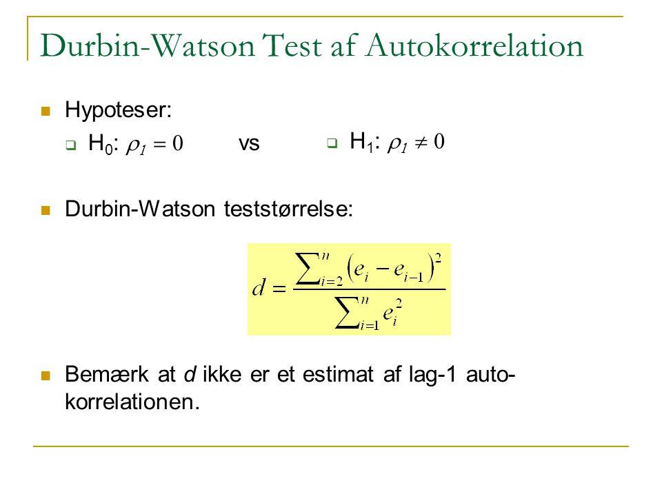 Durbin-Watson Test af Autokorrelation