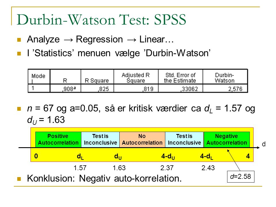 Durbin-Watson Test: SPSS