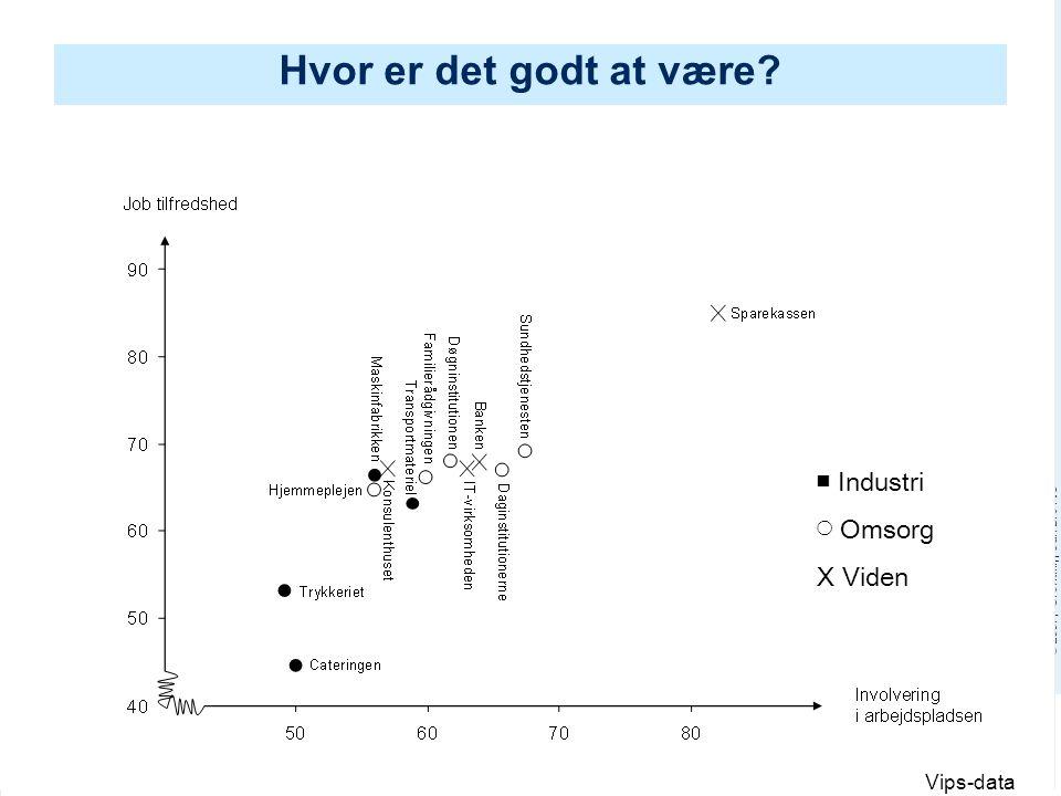 Hvor er det godt at være ■ Industri ◯ Omsorg X Viden Vips-data