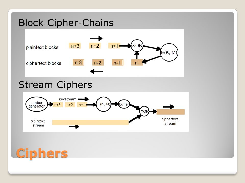 Ciphers Block Cipher-Chains Stream Ciphers Block ciphers