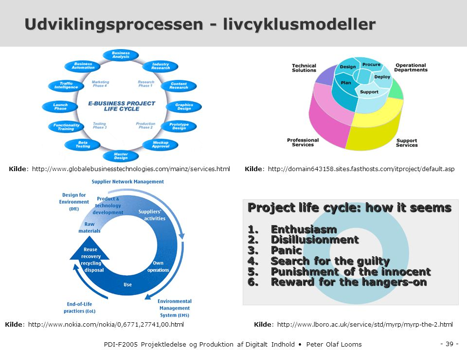 Udviklingsprocessen - livcyklusmodeller