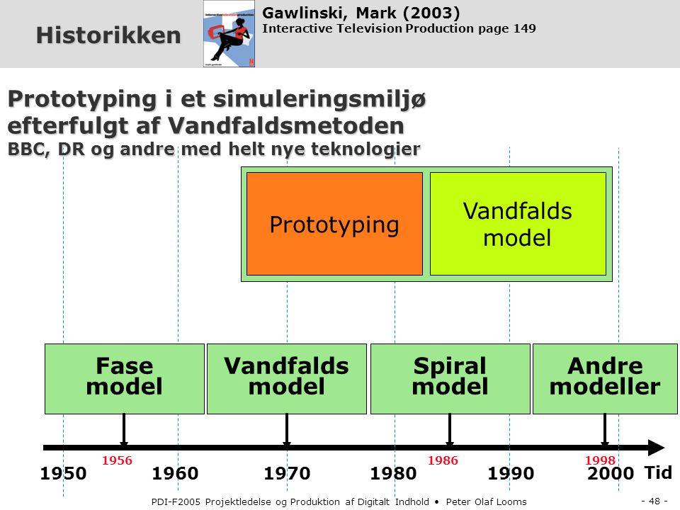 Fase model Vandfalds model Spiral model Andre modeller