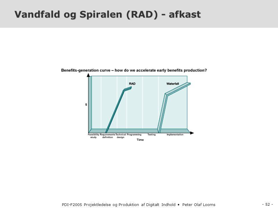 Vandfald og Spiralen (RAD) - afkast