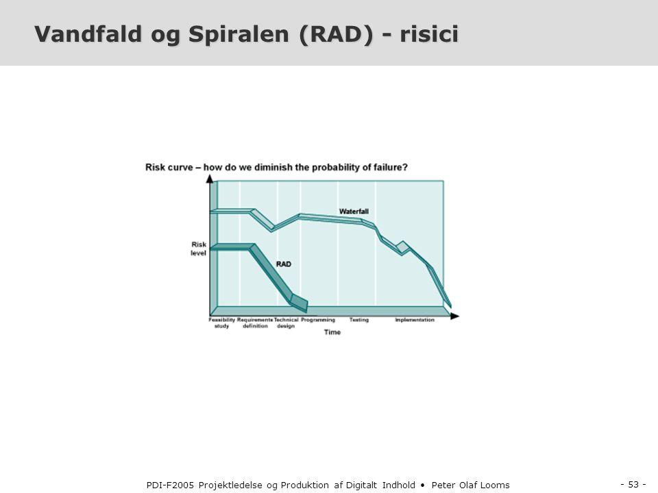Vandfald og Spiralen (RAD) - risici