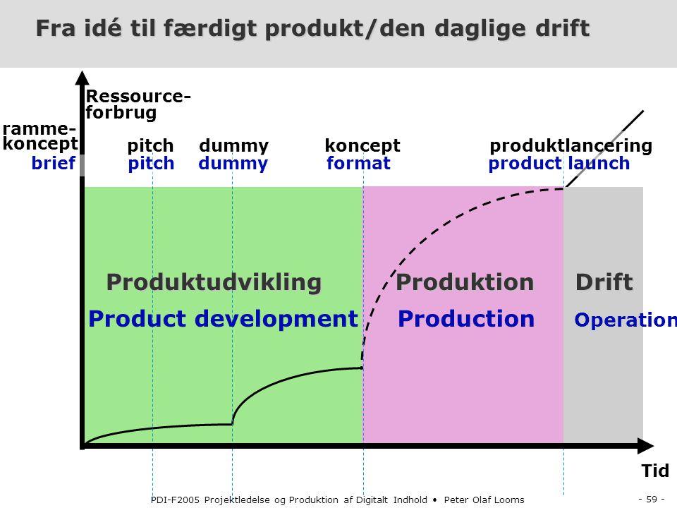 Fra idé til færdigt produkt/den daglige drift