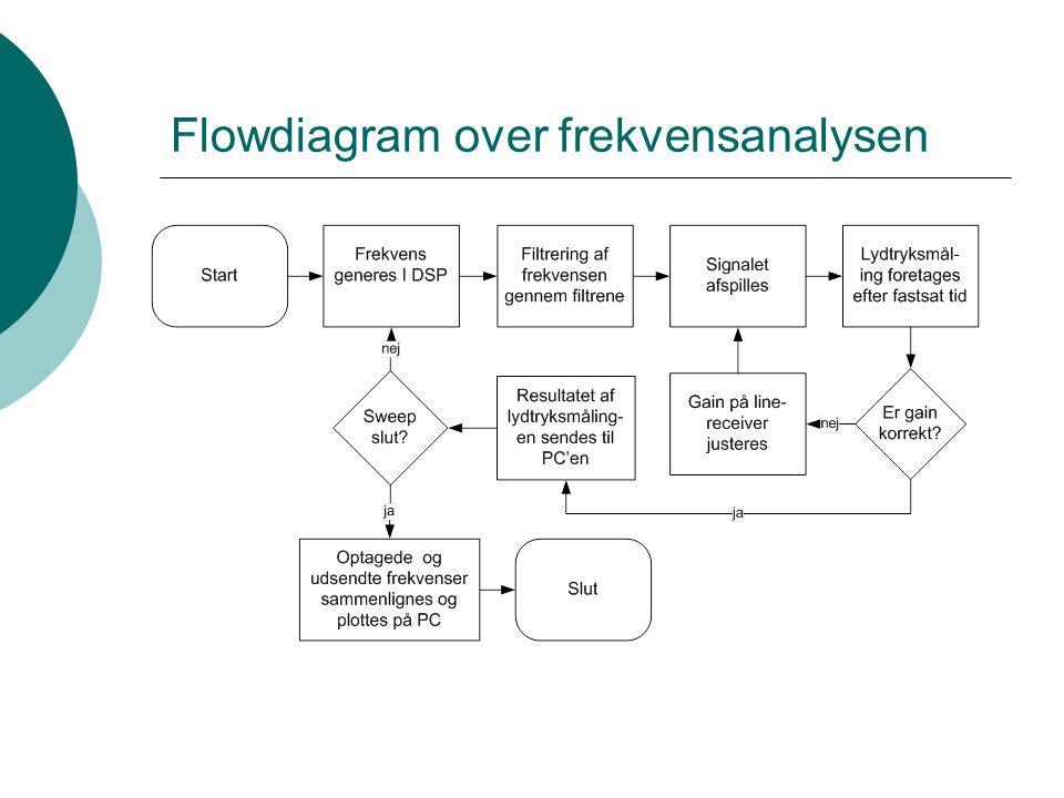 Flowdiagram over frekvensanalysen