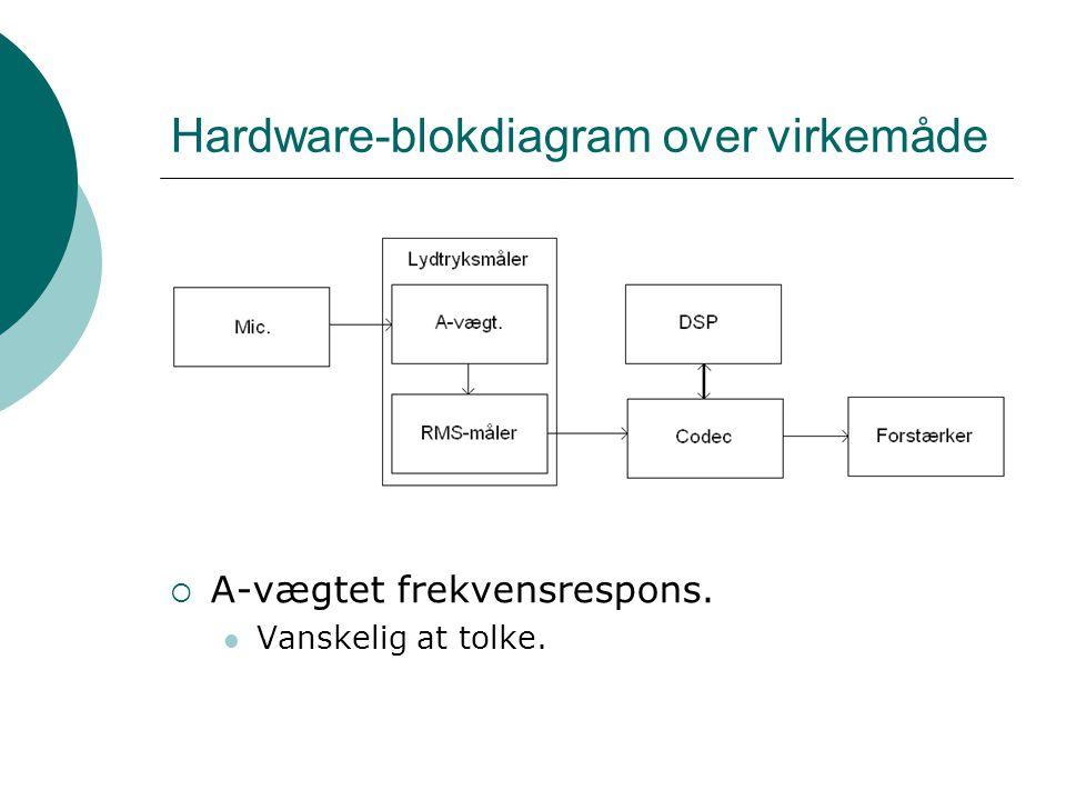 Hardware-blokdiagram over virkemåde