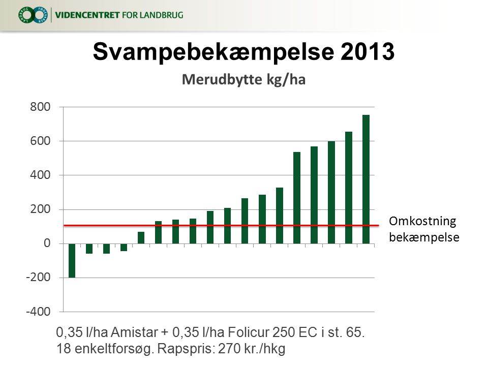 9. april 2017 Svampebekæmpelse 2013. 0,35 l/ha Amistar + 0,35 l/ha Folicur 250 EC i st.