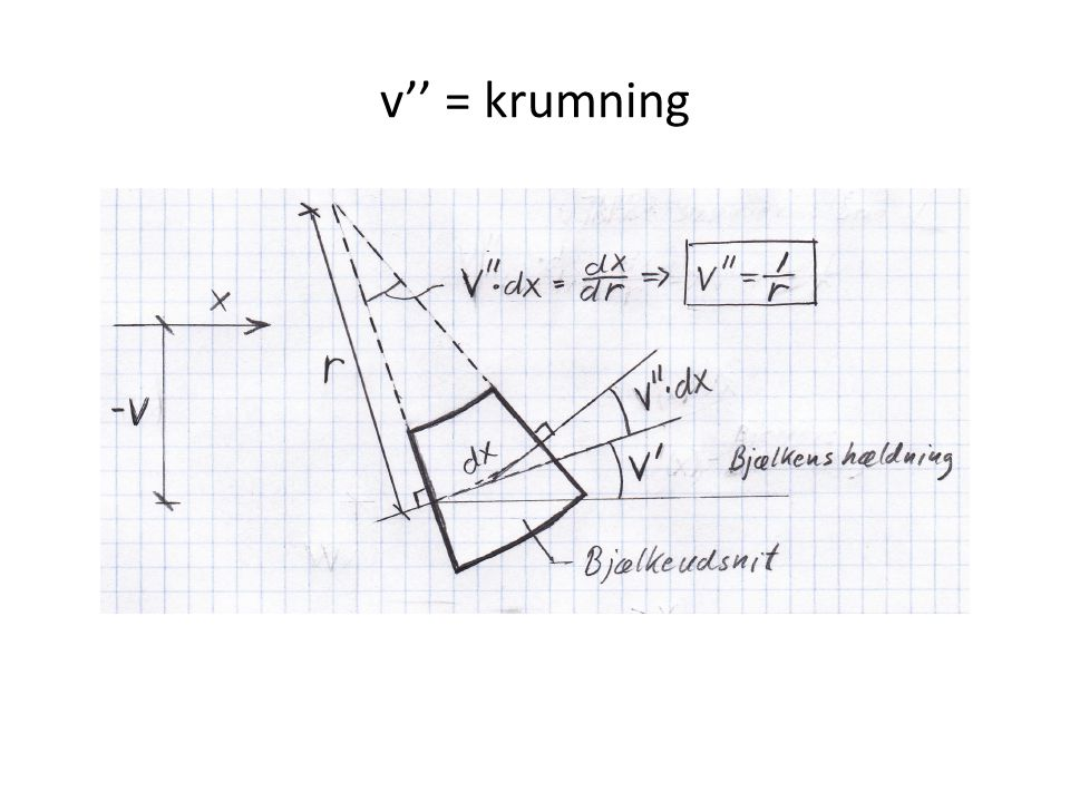 v'' = krumning
