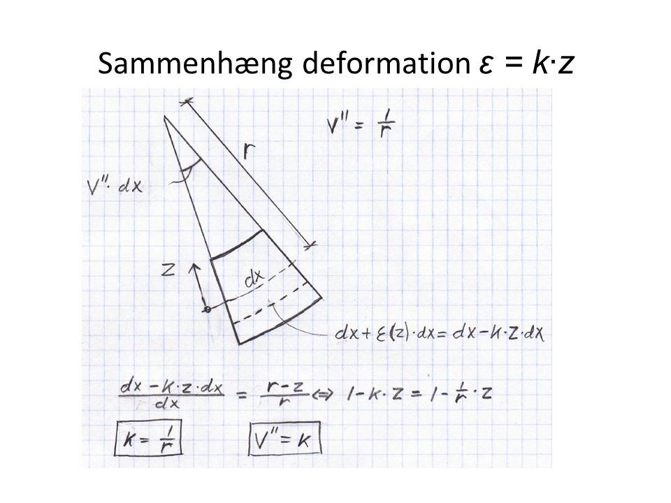 Sammenhæng deformation ε = k∙z