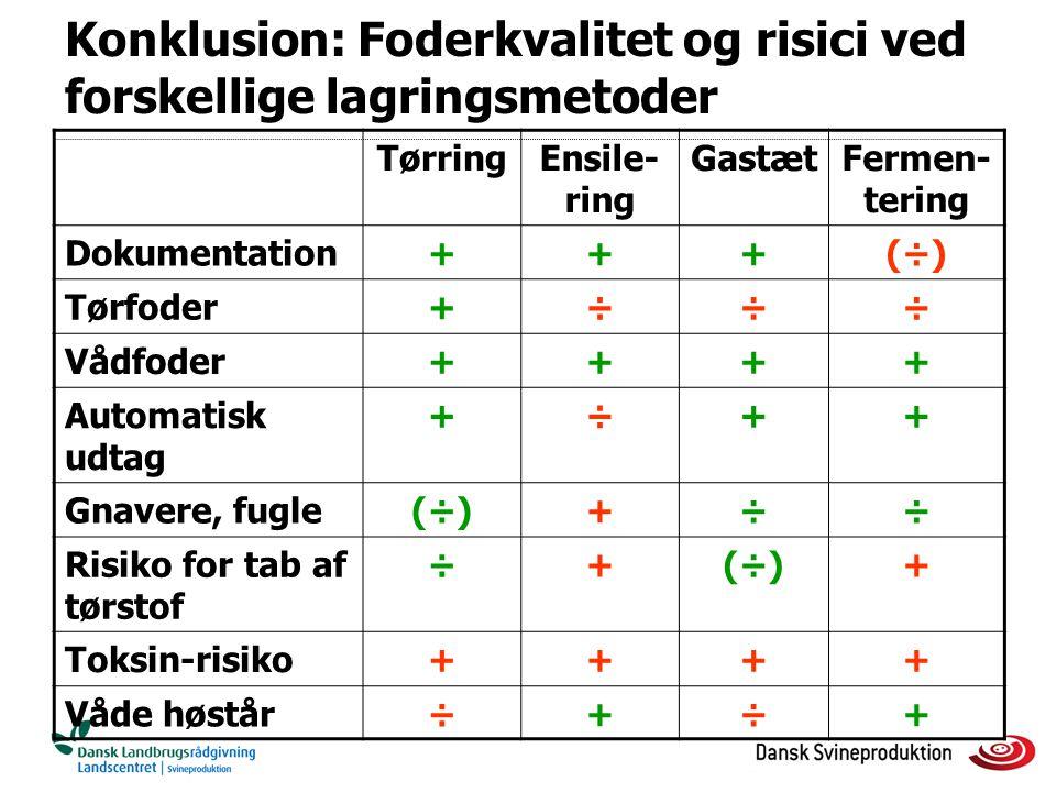 Konklusion: Foderkvalitet og risici ved forskellige lagringsmetoder