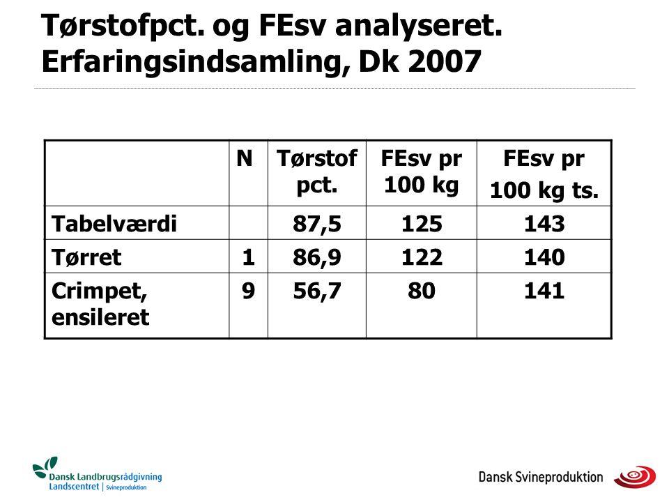 Tørstofpct. og FEsv analyseret. Erfaringsindsamling, Dk 2007