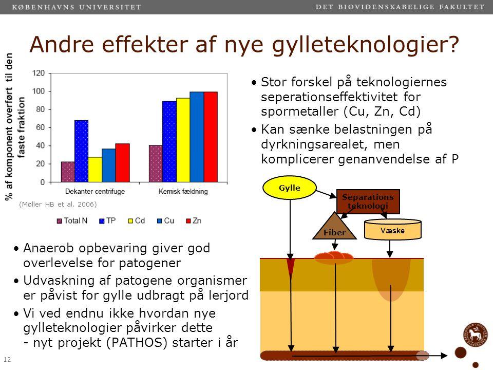 Andre effekter af nye gylleteknologier