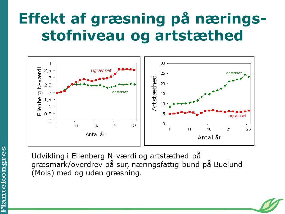 Effekt af græsning på nærings- stofniveau og artstæthed