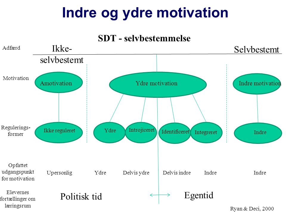 Indre og ydre motivation