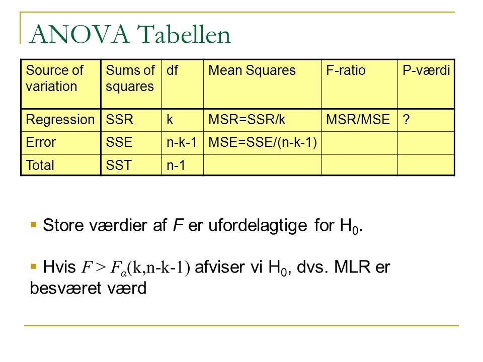 ANOVA Tabellen Store værdier af F er ufordelagtige for H0.