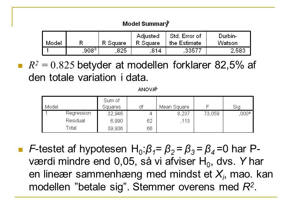 R2 = 0.825 betyder at modellen forklarer 82,5% af den totale variation i data.