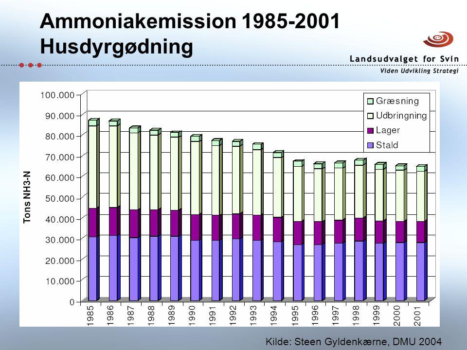 Ammoniakemission 1985-2001 Husdyrgødning