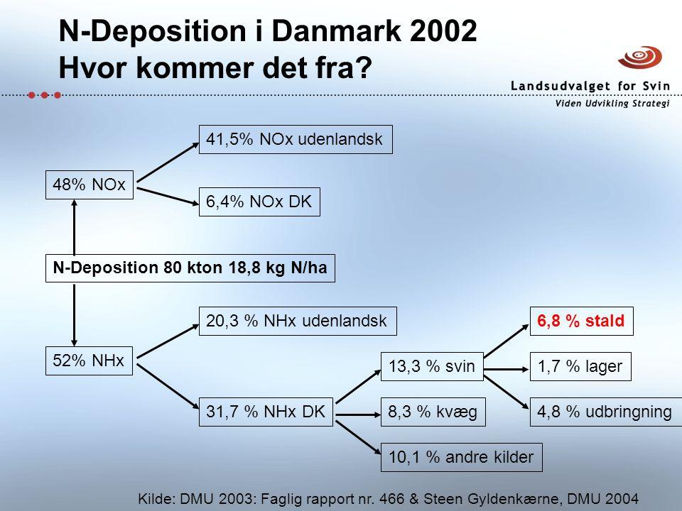 N-Deposition i Danmark 2002 Hvor kommer det fra