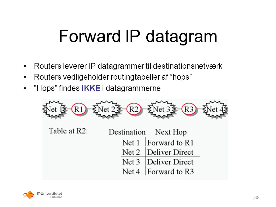 Forward IP datagram C:\TRACERT SUN.COM