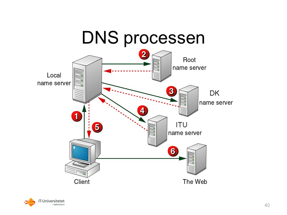 DNS processen DK. ITU. A DNS client sends a recursive query to the local DNS server.