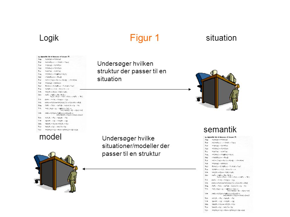 Figur 1 Logik situation semantik model