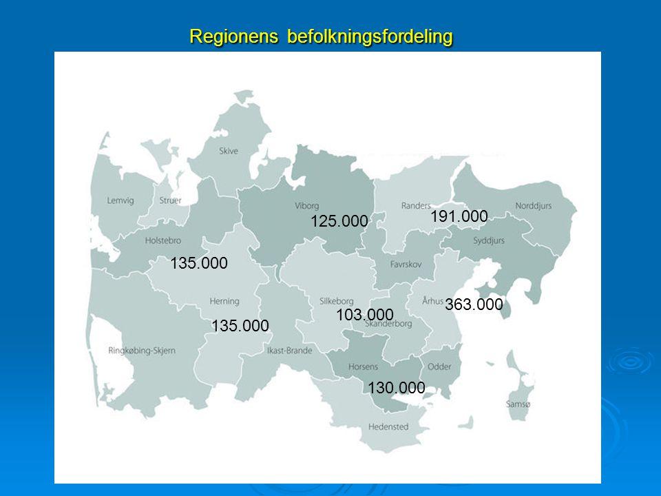 Regionens befolkningsfordeling