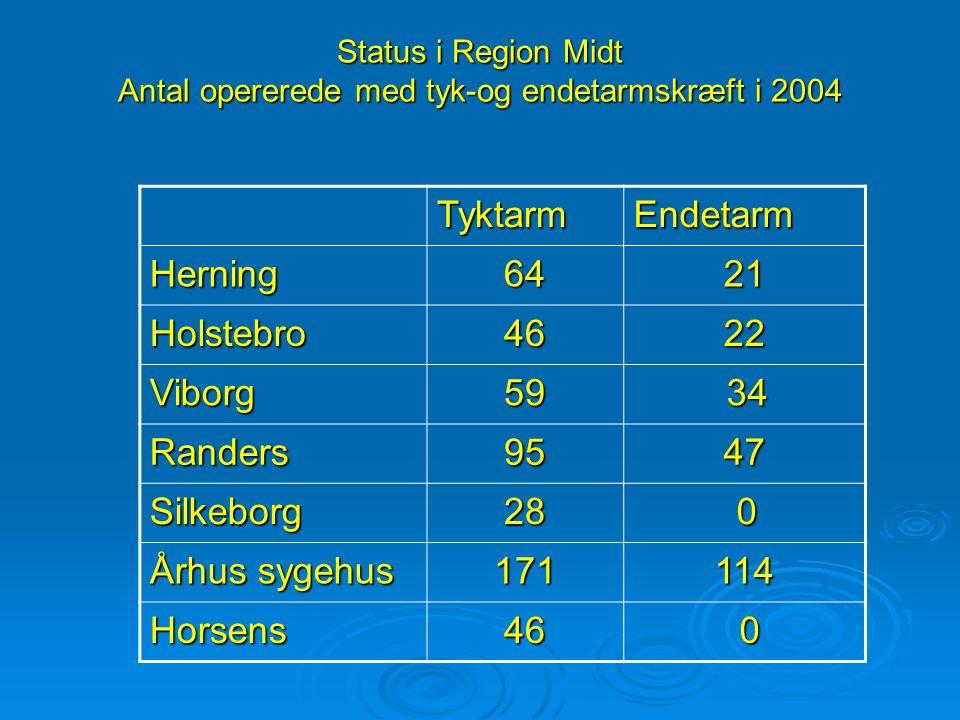Status i Region Midt Antal opererede med tyk-og endetarmskræft i 2004