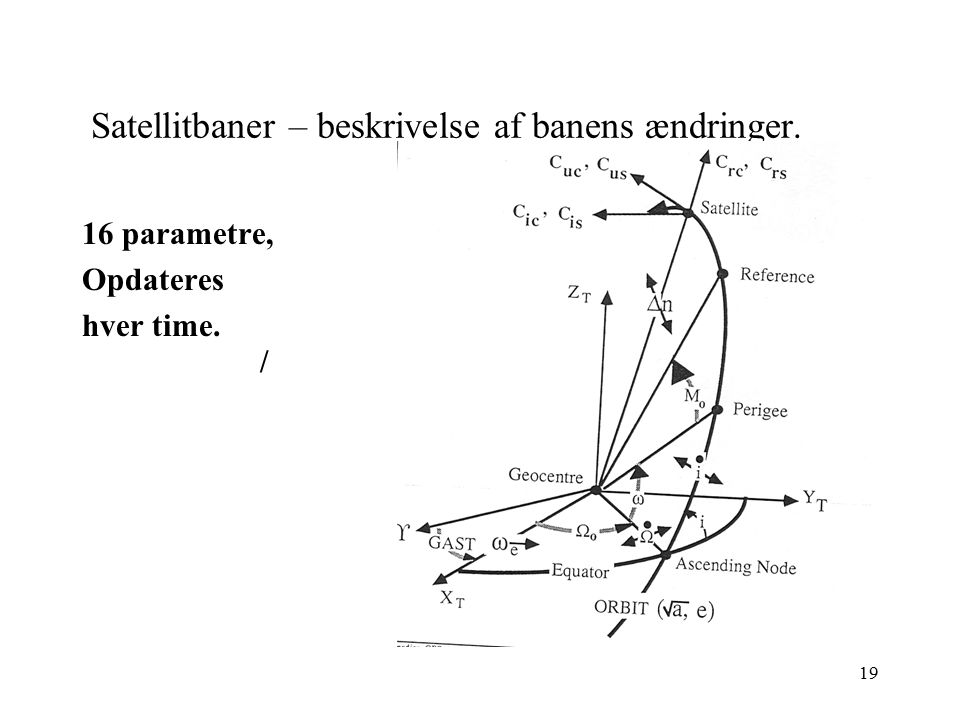 Satellitbaner – beskrivelse af banens ændringer.