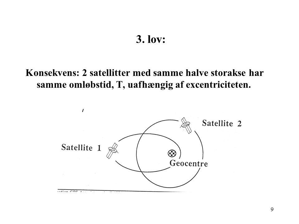 3. lov: Konsekvens: 2 satellitter med samme halve storakse har samme omløbstid, T, uafhængig af excentriciteten.