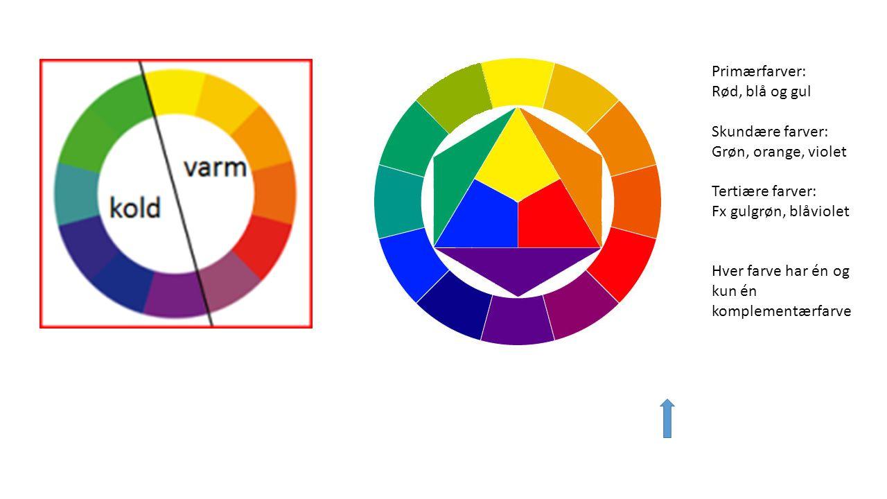 Primærfarver: Rød, blå og gul. Skundære farver: Grøn, orange, violet. Tertiære farver: Fx gulgrøn, blåviolet.