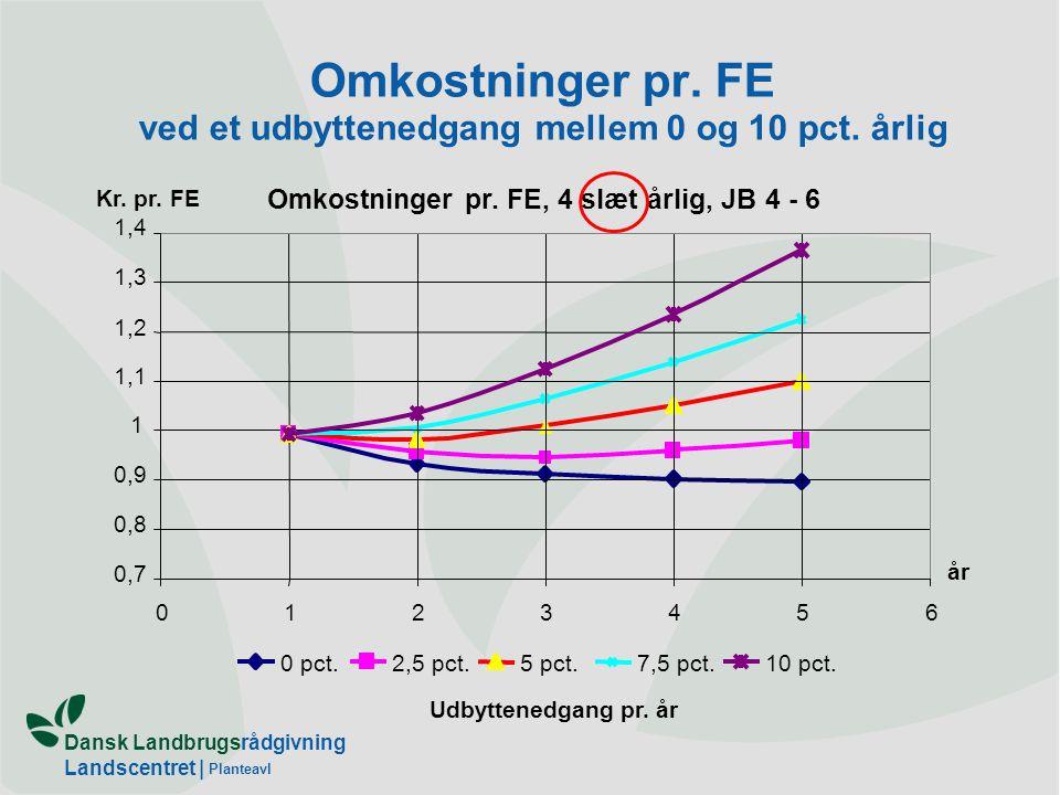 Omkostninger pr. FE ved et udbyttenedgang mellem 0 og 10 pct. årlig