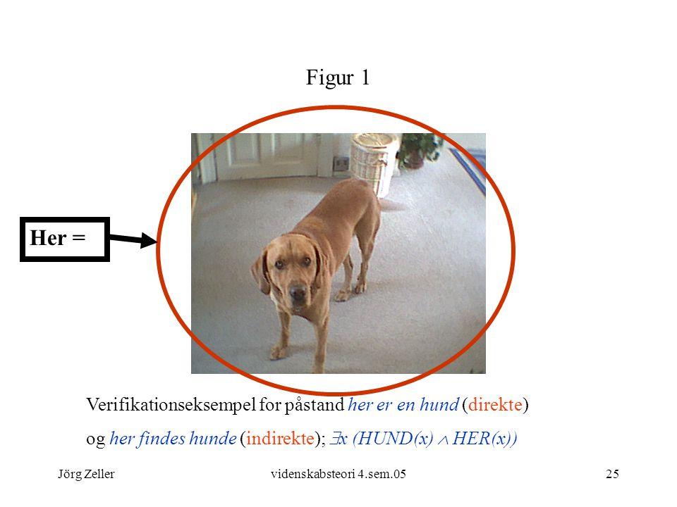 Figur 1 Her = Verifikationseksempel for påstand her er en hund (direkte) og her findes hunde (indirekte); x (HUND(x)  HER(x))