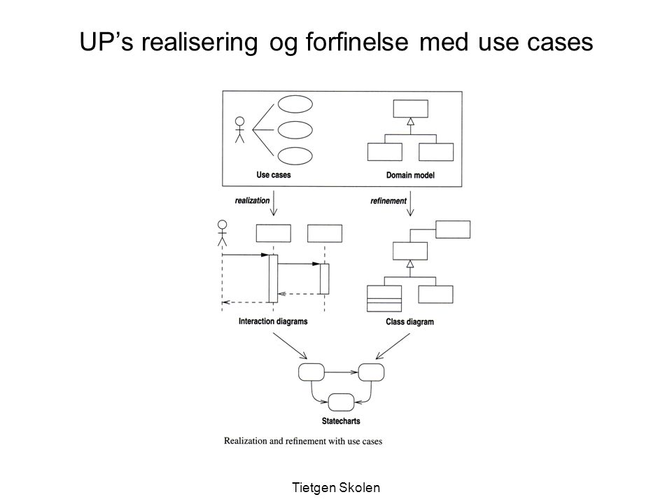 UP's realisering og forfinelse med use cases