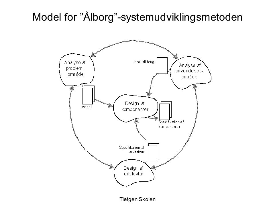 Model for Ålborg -systemudviklingsmetoden