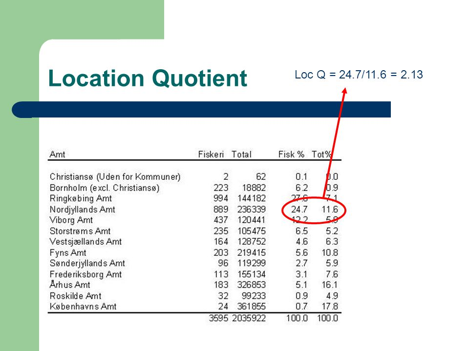 Location Quotient Loc Q = 24.7/11.6 = 2.13