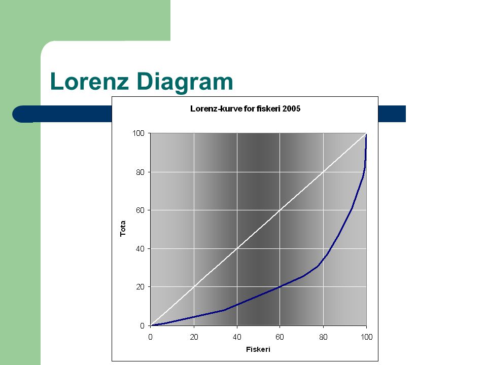Lorenz Diagram