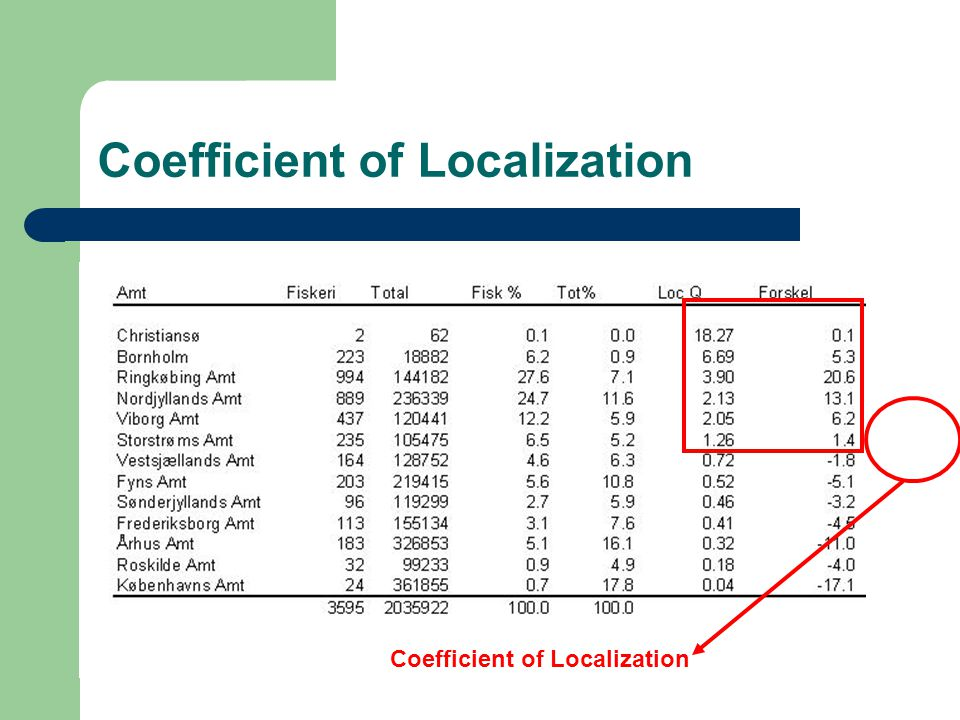 Coefficient of Localization