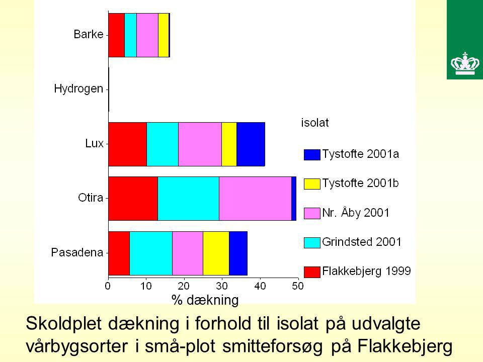 % dækning % dækning disease severity.