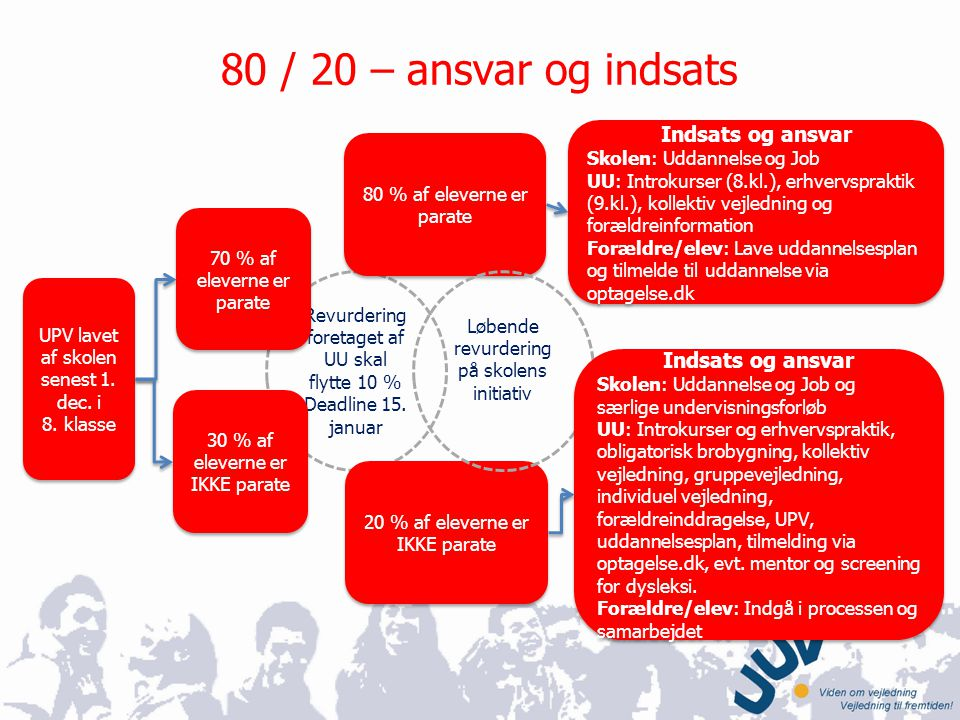 80 / 20 – ansvar og indsats Indsats og ansvar Indsats og ansvar